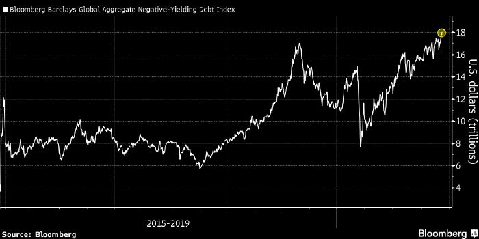 Теперь инвесторы платят Испании и Португалии